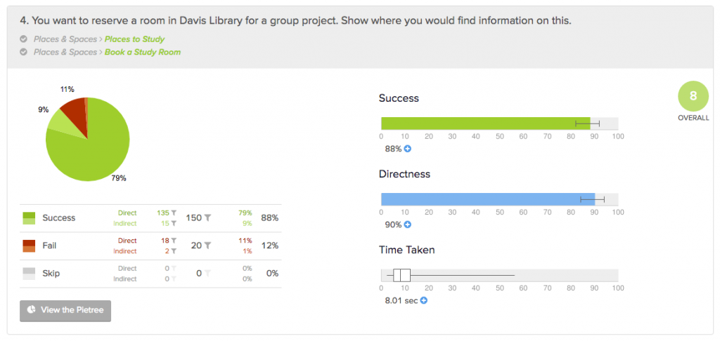 Shows success rates (88%) and directness (90%) from task 4: You want to reserve a room in Davis Library for a group project. Show where you would find information on this.