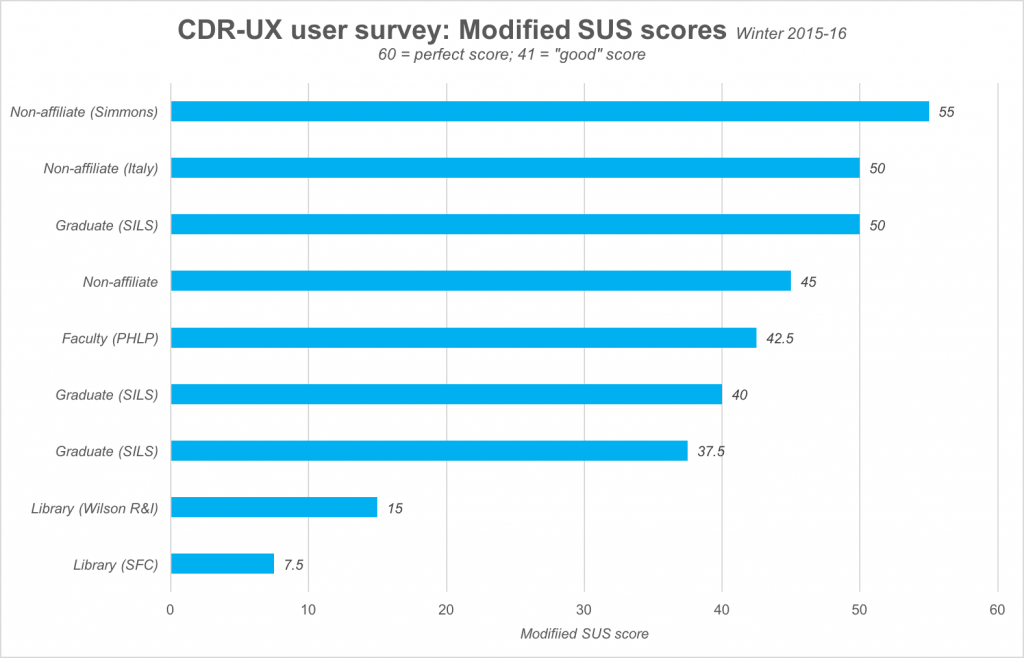 A chart of early results from the SUS portion of our CDR suvey. Most results are close to average, with results from librarians being below average.